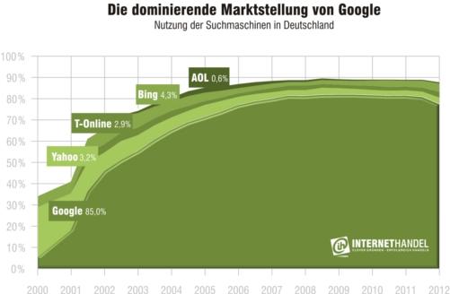 Die dominierende Marktstellung von Google