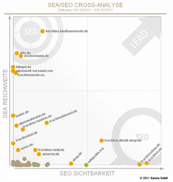 Die optimale SEA-Marktanalyse