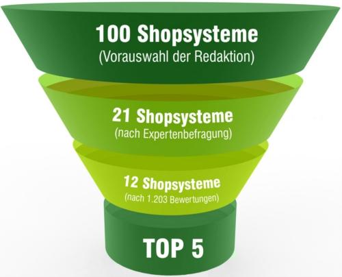 Auswahl des richtigen Shopsystems